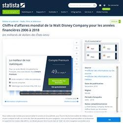 The Walt Disney Company: chiffre d'affaires mondial2018