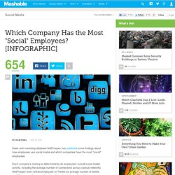 "Which Company Has the Most ""Social"" Employees? [INFOGRAPHIC]"