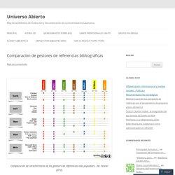 Comparación de gestores de referencias bibliográficas