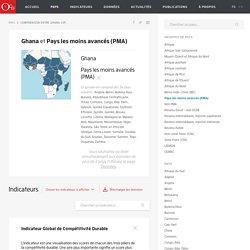Comparaison entre Ghana et Pays les moins avancés (PMA) - OCD