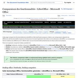 Comparaison des fonctionnalités LibreOffice - Microsoft Office — The Document Foundation Wiki
