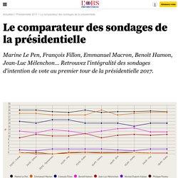 Le comparateur des sondages de la présidentielle