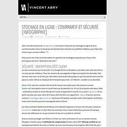 Stockage en ligne : Comparatif et Sécurité [infographie]