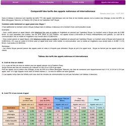 Comparatif des tarifs des appels internationaux
