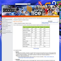 Comparatif de logiciels de création de quiz