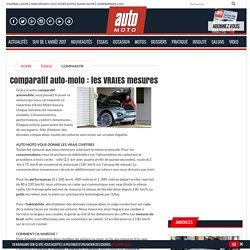 Comparatif Auto Moto : les vraies mesures des voitures