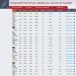 Comparatif Internet par satellite par volume de transfert