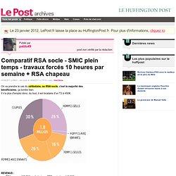 Comparatif RSA socle - SMIC plein temps - travaux forcés 10 heures par semaine + RSA chapeau - patdu49 sur LePost.fr (17:14)