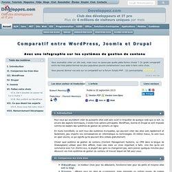 Comparatif entre WordPress, Joomla et Drupal