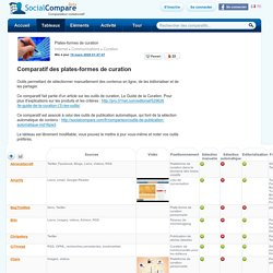 Plates-formes de curation | SocialCompare - Site communautaire de comparatifs