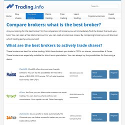 Compare brokers: what is the best broker?