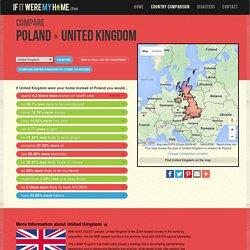 Compare Poland To United Kingdom