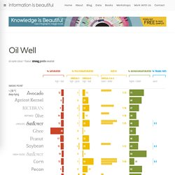 Oil Well - every cooking oil compared