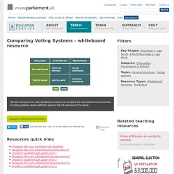 Comparing Voting Systems - whiteboard resource