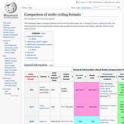 Comparison of audio coding formats