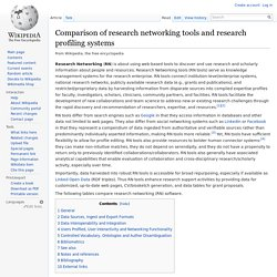 Comparison of research networking tools and research profiling systems