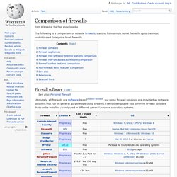 Comparison of firewalls