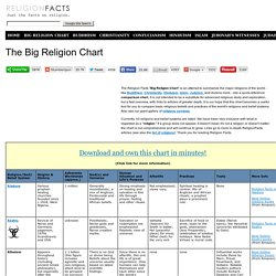 The Big Religion Comparison Chart: Compare World Religions