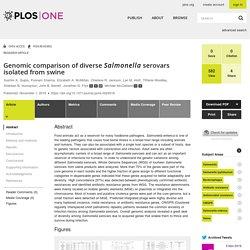 PLoS One. 2019 Nov 1;14 Genomic comparison of diverse Salmonella serovars isolated from swine.