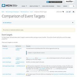 Comparison of Event Targets - MDC