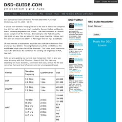 Size Comparison Chart of Various Formats DSD-WAV-FLAC-mp3