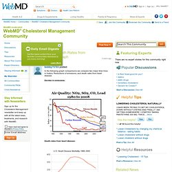"""Air Quality vs. Death Rates from Heart Disease; Graph Comparisons"": Cholesterol Management Community"