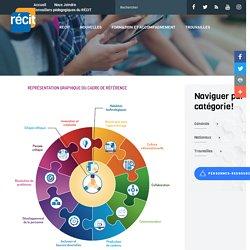 Cadre de référence de la compétence numérique