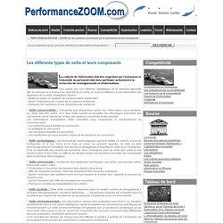 Compétitivité : les différents types de veille et leurs composants