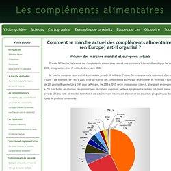 Comment le marché actuel des compléments alimentaires (en Europe) est-il organisé ?
