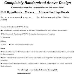 Completely Randomized Anova Design