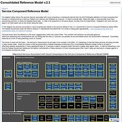 Service Component Reference Model - Consolidated Reference Model v.2.3
