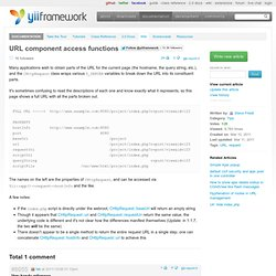 URL component access functions