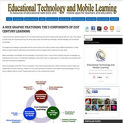 A Nice Graphic Featuring The 3 Components of 21st Century Learning