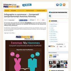 Infographie e-commerce – Comparatif comportemental Hommes Femmes