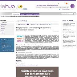 Infographie : les nouveaux comportements des cyberacheteurs français