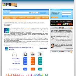 Les comportements médias des moins de 20 ans détaillés par Junior Connect' d'Ipsos MediaCT
