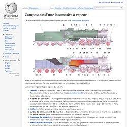 Composants d'une locomotive à vapeur