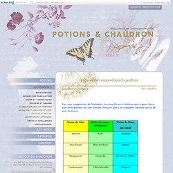 Recettes de cosmétiques naturels, savons faits maison, aromathérapie Potions et Chaudron