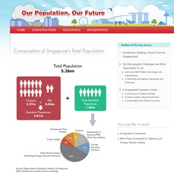 Composition of Singapore's Total Population