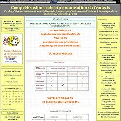 VOYELLES ORALES, ORO-NASALES ET GLIDES - TABLEAUX D'ARTICULATION - Compréhension orale et prononciation du français