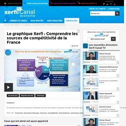 Le graphique Xerfi : Comprendre les sources de compétitivité de la France