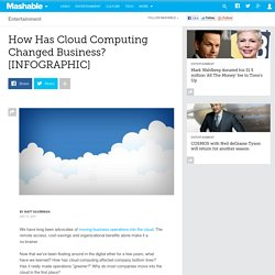 How Has Cloud Computing Impacted Businesses Around the World? [INFOGRAPHIC]