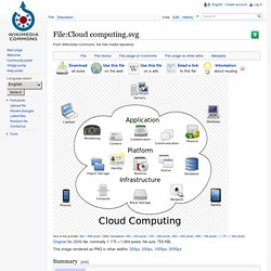 Cloud computing.svg - Wikipedia, the free encyclopedia