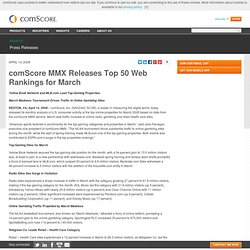 Media Metrix Releases Top 50 Web Rankings for March