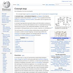 Concept map - Wikipedia, the free encyclopedia - Iceweasel