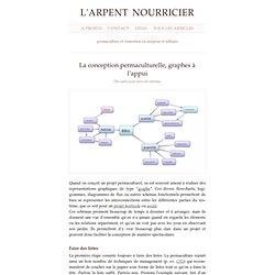 La conception permaculturelle, graphes à l'appui
