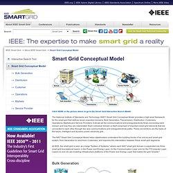 Smart Grid Conceptual Framework Diagram
