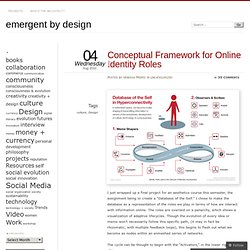 Conceptual Framework for Online Identity Roles