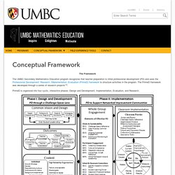 Conceptual Framework - Secondary Math Education Program - UMBC