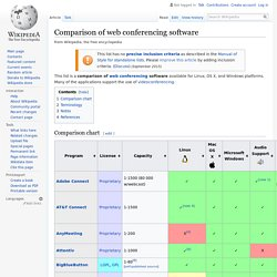 Comparison of web conferencing software